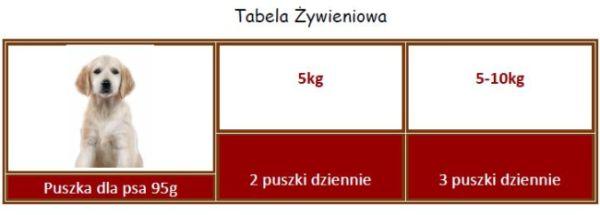 Applaws puszka tabela 1